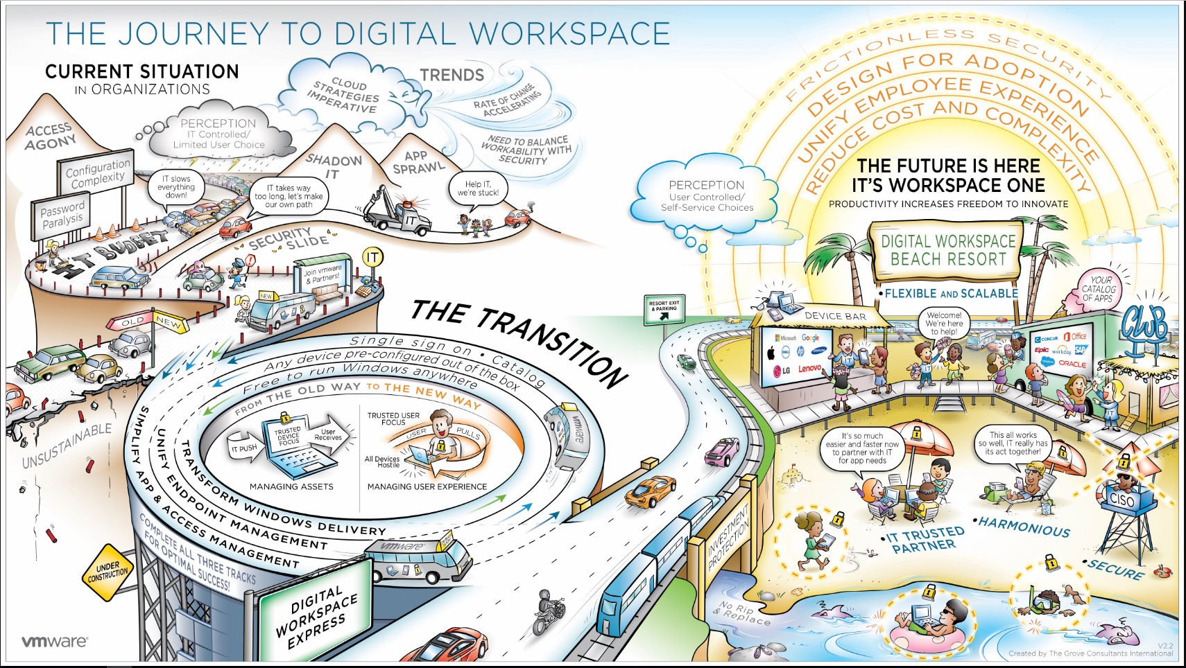 Digital Workspace Infographic from VMWare.png