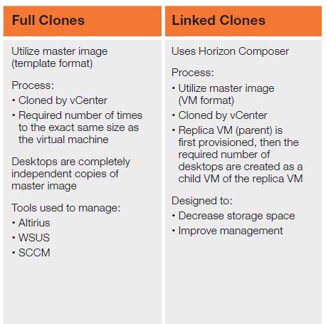 Full Clones Linked Clones Orange.png